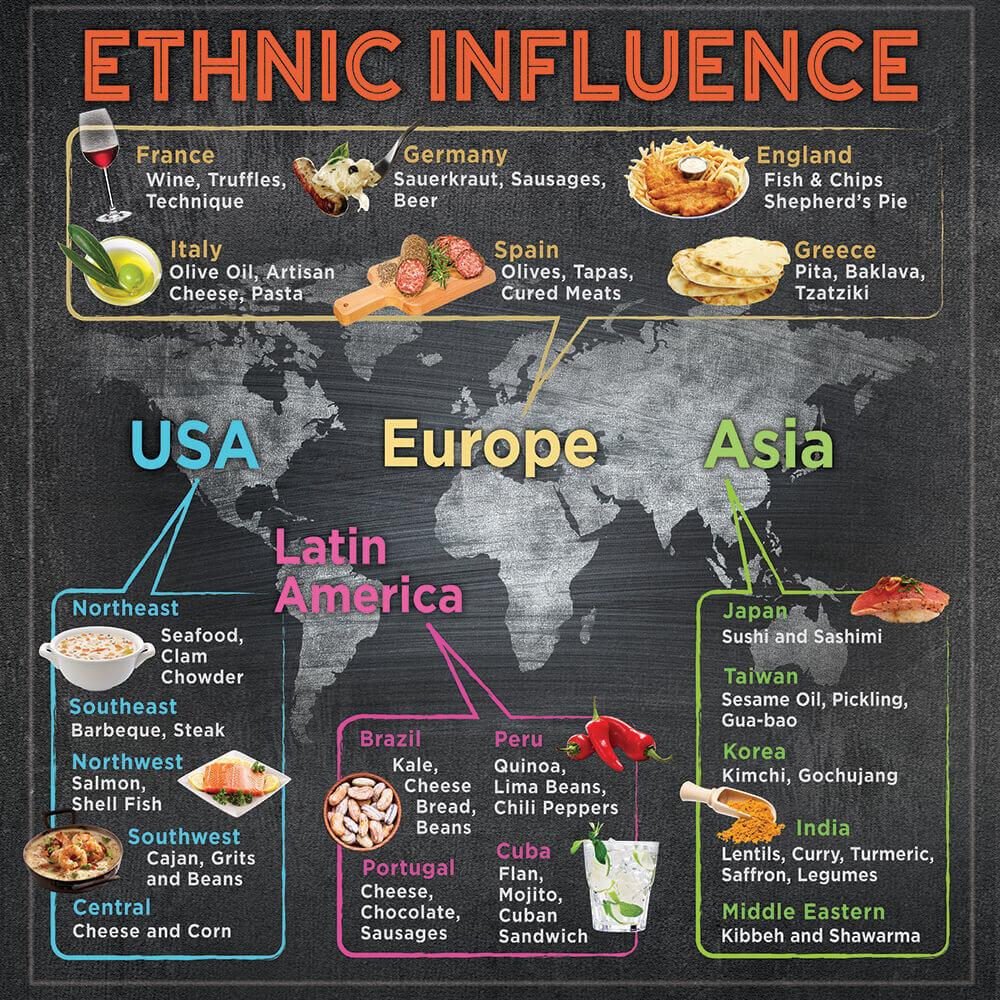 Ethnic-Influence